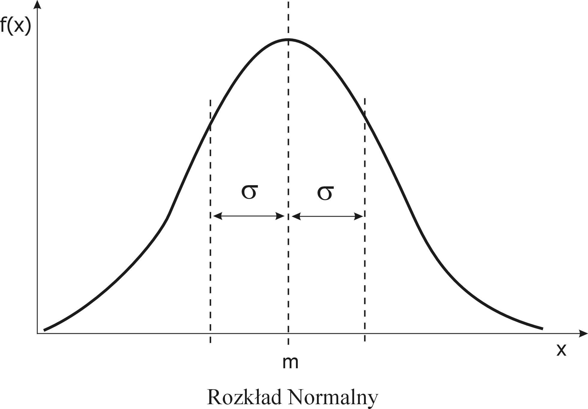 Krzywa Gaussa a krzywy ryj