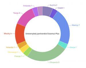 Partners_Erasmus
